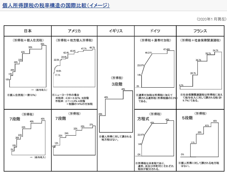 引用:https://www.mof.go.jp/tax_policy/summary/income/b02.htm