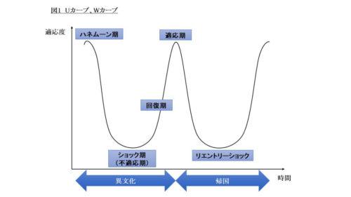 引用:日本語教師養成カレッジ 異文化適応
